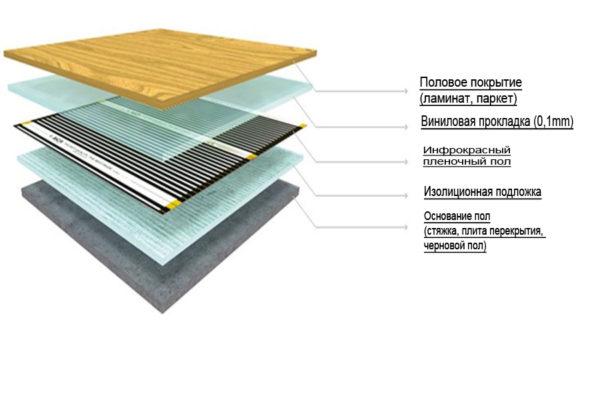 Правильные слои для укладки инфракрасного теплого пола