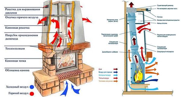 Расчет движения воздуха при установки камина в доме