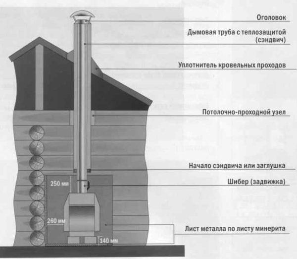 Строение воздуховода камина при постройке самостоятельно в доме