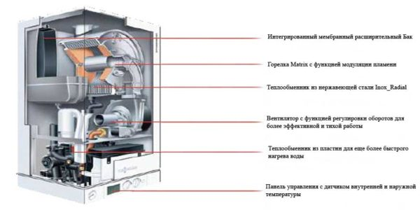 Подробная схема составляющих конденсационного котла