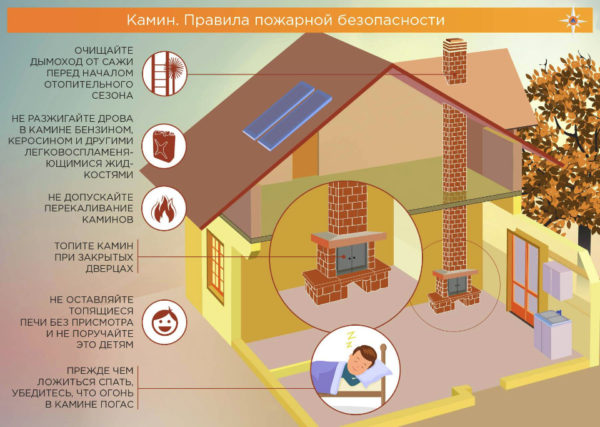 Техника пожарной безопасности при установке камина в доме
