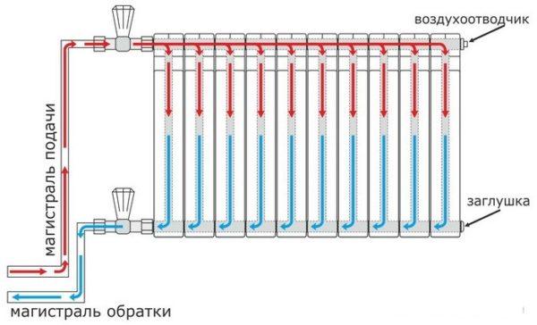Внутри секций алюминиевых радиаторов расположены канал или несколько каналов, по которым циркулирует теплоноситель (горячая вода).