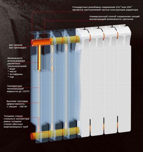 Описание и принцип работы биметаллического радиатора