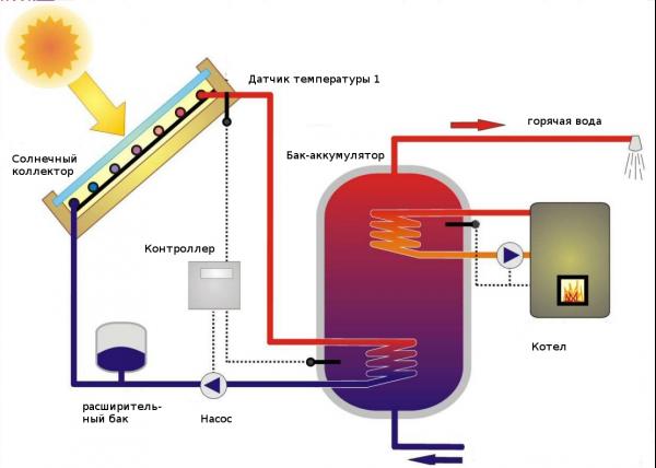 Солнечный коллектор принцип работы в системе отопления